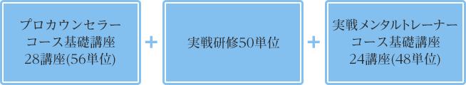 プロカウンセラー コース基礎講座 28講座(56単位)+実戦研修50単位+実戦メンタルトレーナー コース基礎講座 24講座(48単位)